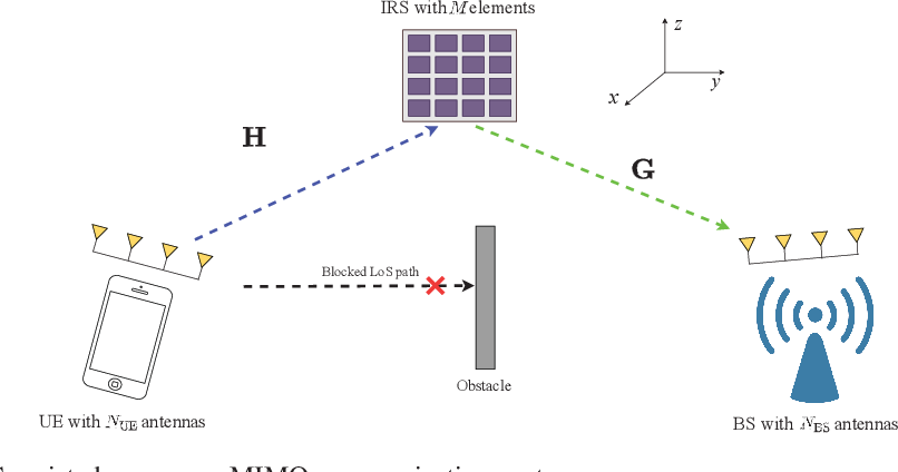 Figure 1 for Channel Estimation for IRS-Assisted Millimeter-Wave MIMO Systems: Sparsity-Inspired Approaches