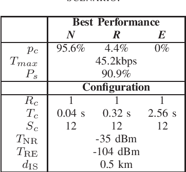 Table II from NB-IoT : Performance Estimation and Optimal