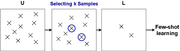 Figure 1 for The SelectGen Challenge: Finding the Best Training Samples for Few-Shot Neural Text Generation