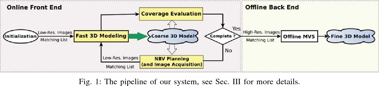 Figure 1 for Active Image-based Modeling with a Toy Drone