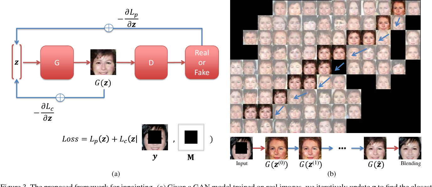Figure 4 for Semantic Image Inpainting with Deep Generative Models