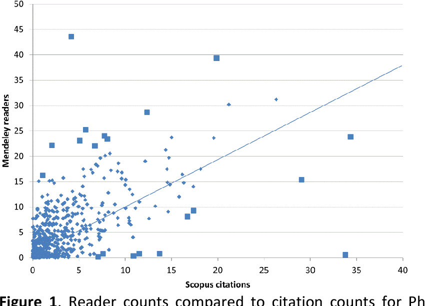 PDF] Why do papers have many Mendeley readers but few Scopus-indexed