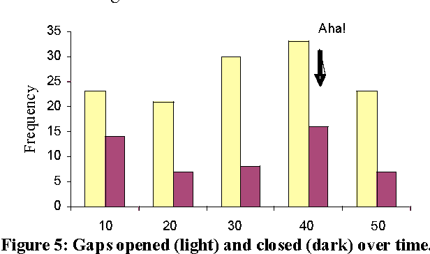Figure 5: Gaps opened (light) and closed (dark) over time.