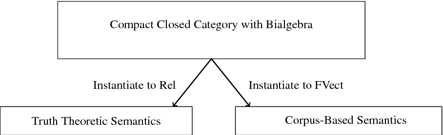 Figure 1 for A Generalised Quantifier Theory of Natural Language in Categorical Compositional Distributional Semantics with Bialgebras