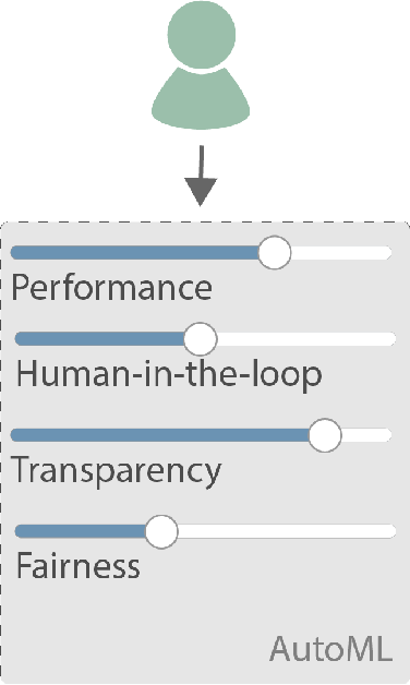 Figure 2 for Towards Human Centered AutoML