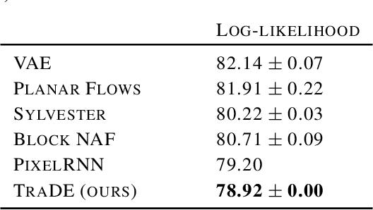 Figure 4 for TraDE: Transformers for Density Estimation