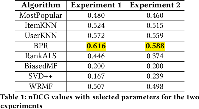 Figure 1 for Crank up the volume: preference bias amplification in collaborative recommendation