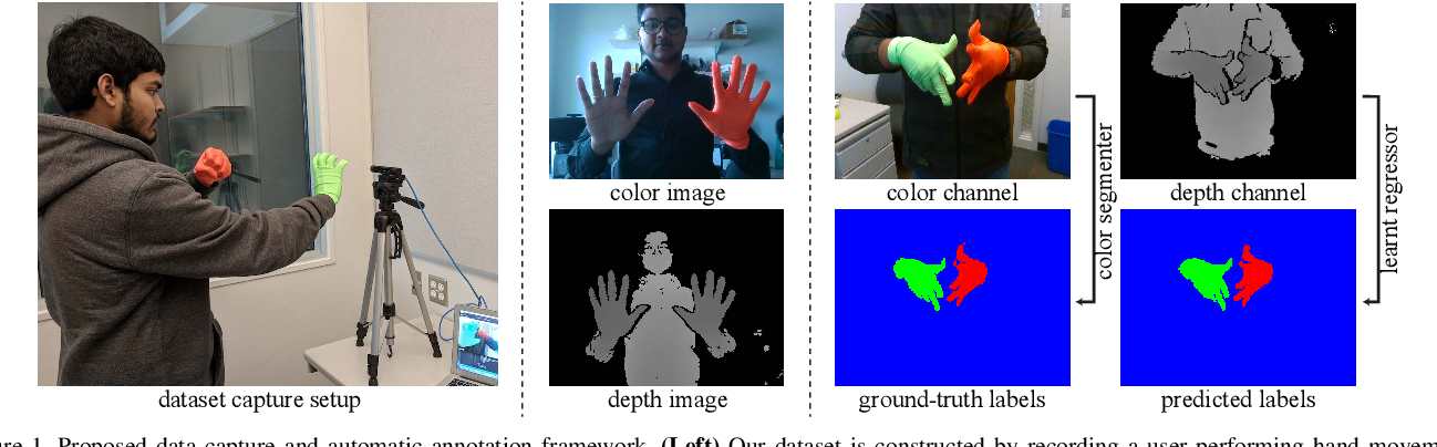 Figure 1 for HandSeg: An Automatically Labeled Dataset for Hand Segmentation from Depth Images