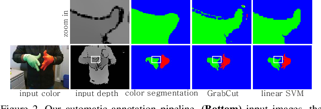 Figure 2 for HandSeg: An Automatically Labeled Dataset for Hand Segmentation from Depth Images