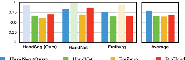 Figure 4 for HandSeg: An Automatically Labeled Dataset for Hand Segmentation from Depth Images