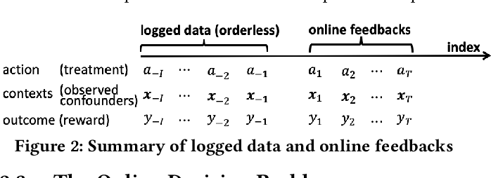 Figure 3 for Combining Offline Causal Inference and Online Bandit Learning for Data Driven Decisions