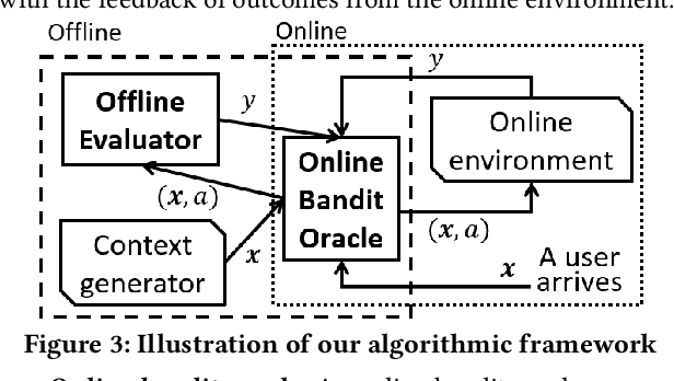 Figure 4 for Combining Offline Causal Inference and Online Bandit Learning for Data Driven Decisions