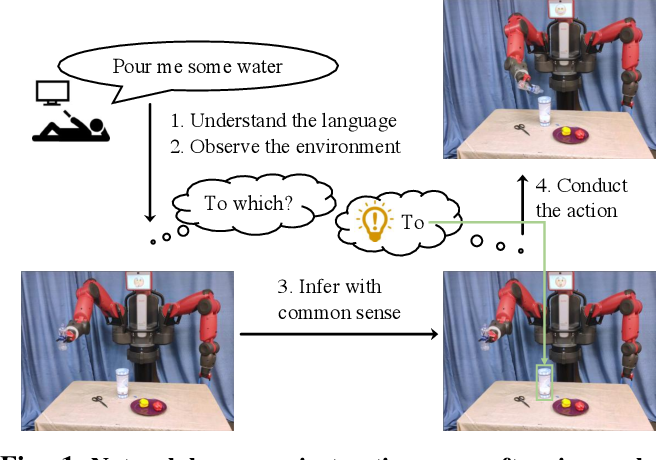 Figure 1 for Enabling Robots to Understand Incomplete Natural Language Instructions Using Commonsense Reasoning