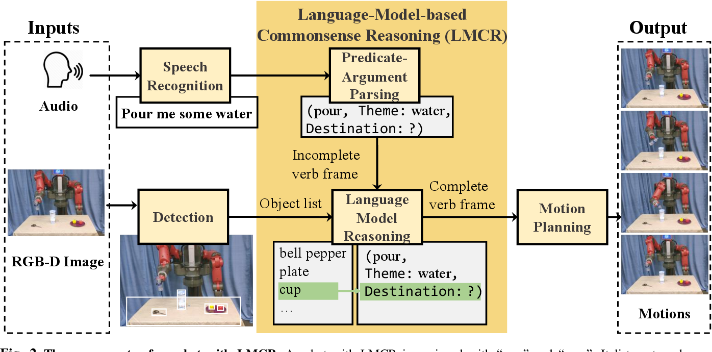 Figure 2 for Enabling Robots to Understand Incomplete Natural Language Instructions Using Commonsense Reasoning