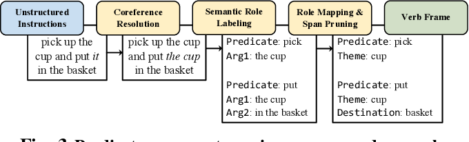 Figure 3 for Enabling Robots to Understand Incomplete Natural Language Instructions Using Commonsense Reasoning