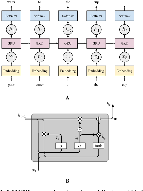 Figure 4 for Enabling Robots to Understand Incomplete Natural Language Instructions Using Commonsense Reasoning