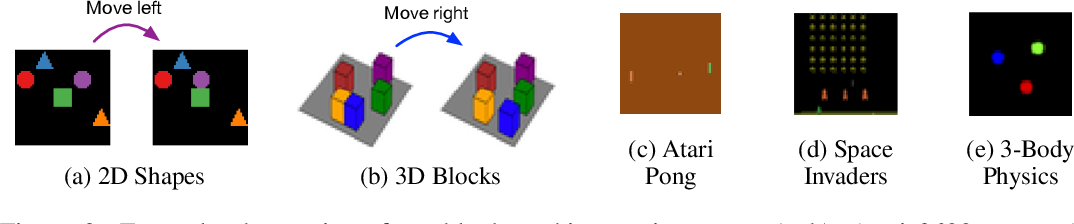 Figure 3 for Contrastive Learning of Structured World Models
