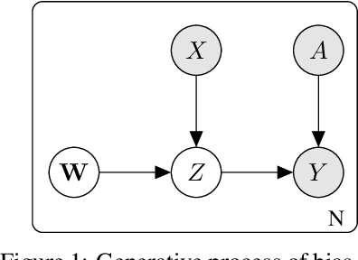 Figure 1 for Bias-Tolerant Fair Classification