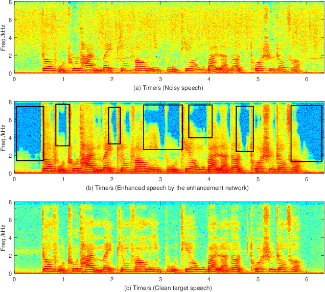 Figure 1 for Gated Recurrent Fusion with Joint Training Framework for Robust End-to-End Speech Recognition