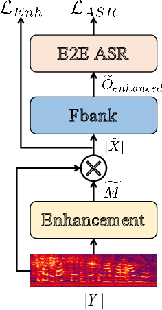 Figure 2 for Gated Recurrent Fusion with Joint Training Framework for Robust End-to-End Speech Recognition