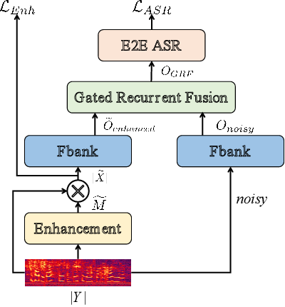 Figure 3 for Gated Recurrent Fusion with Joint Training Framework for Robust End-to-End Speech Recognition