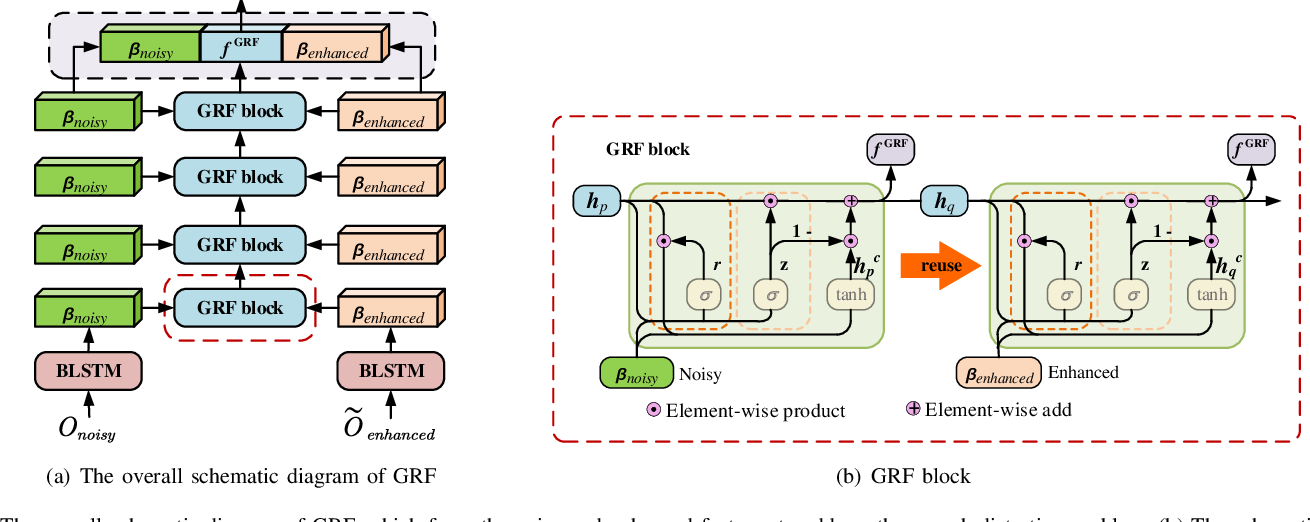 Figure 4 for Gated Recurrent Fusion with Joint Training Framework for Robust End-to-End Speech Recognition