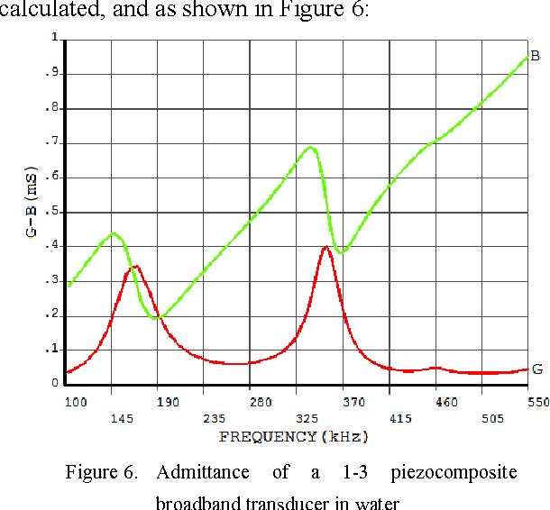 Broadband 1-3 piezocomposite transducers for underwater ultrasound