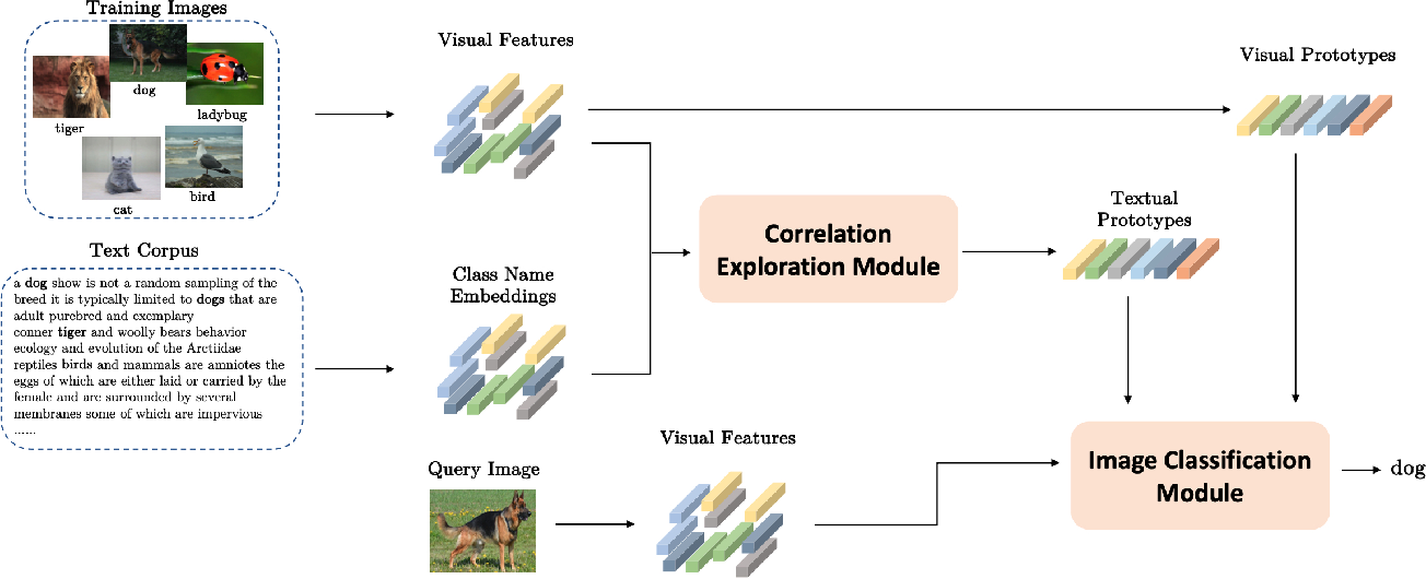 Figure 2 for Aligning Visual Prototypes with BERT Embeddings for Few-Shot Learning