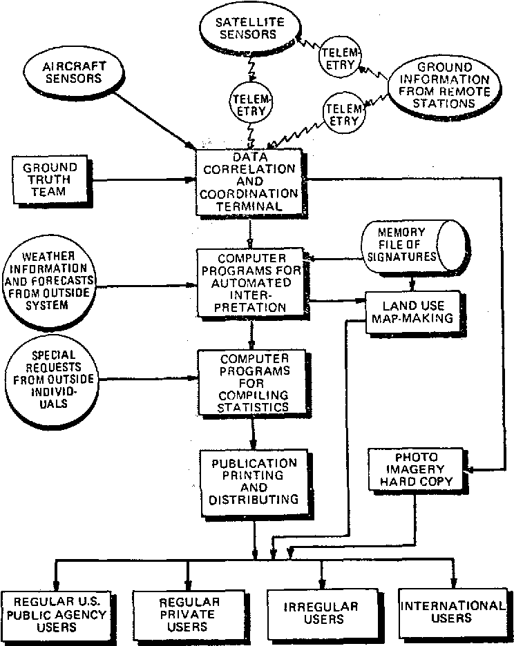 Figure 3 From On The Management And Processing Of Earth Resources