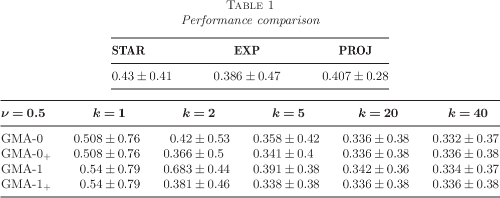 Figure 1 for Deviation optimal learning using greedy Q-aggregation
