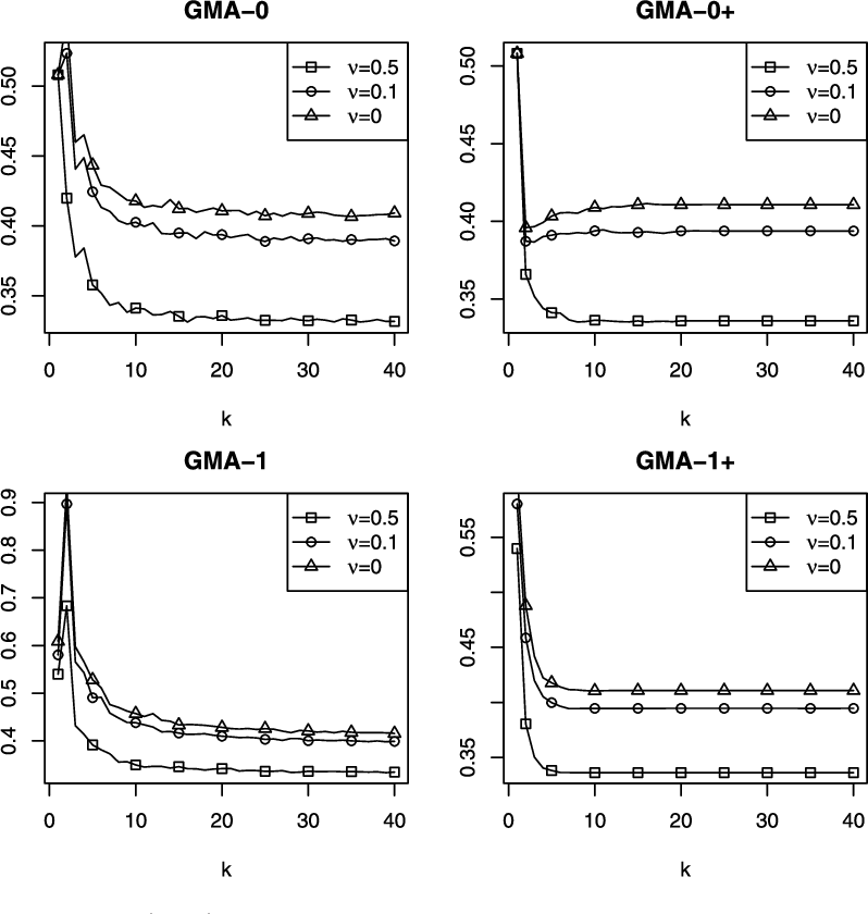 Figure 2 for Deviation optimal learning using greedy Q-aggregation