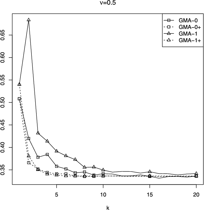 Figure 3 for Deviation optimal learning using greedy Q-aggregation