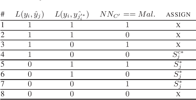 Figure 1 for Adversarial Poisoning Attacks and Defense for General Multi-Class Models Based On Synthetic Reduced Nearest Neighbors