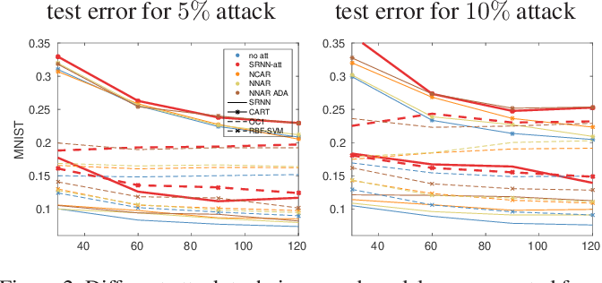 Figure 3 for Adversarial Poisoning Attacks and Defense for General Multi-Class Models Based On Synthetic Reduced Nearest Neighbors