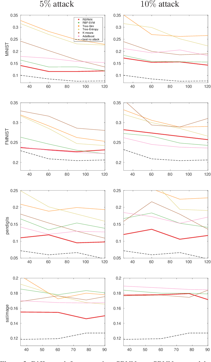 Figure 4 for Adversarial Poisoning Attacks and Defense for General Multi-Class Models Based On Synthetic Reduced Nearest Neighbors