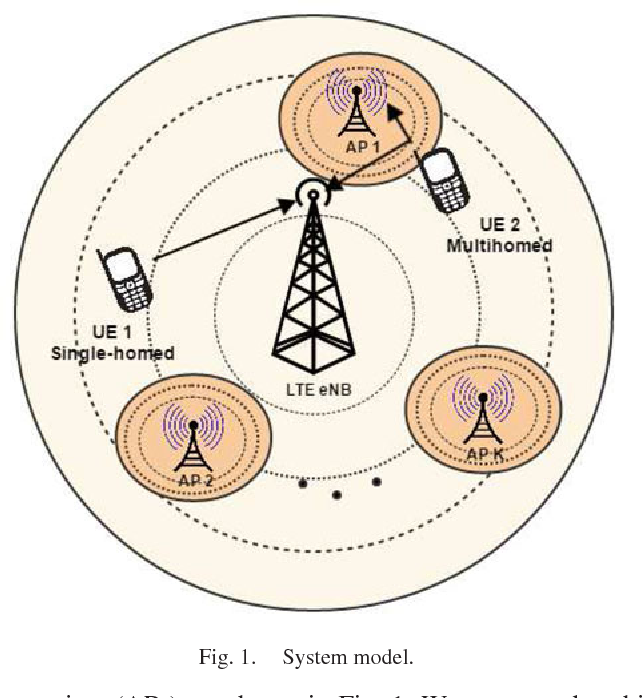 Network Centric Versus User Centric Multihoming Strategies In Lte