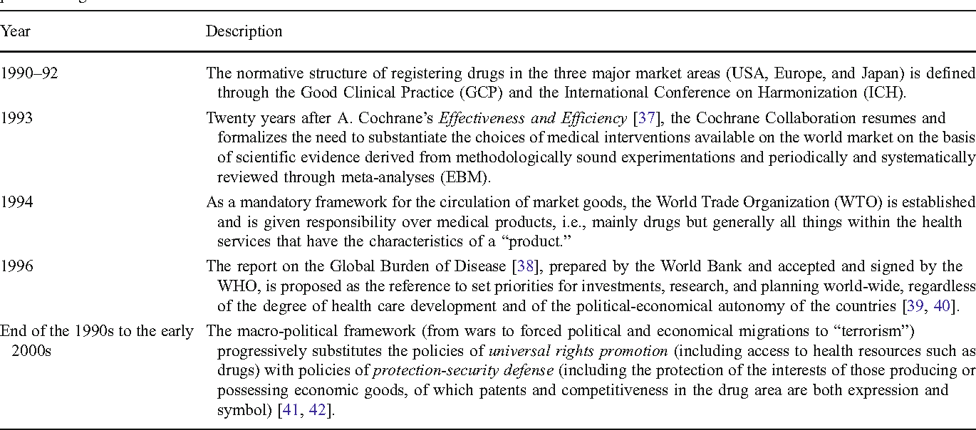 Table 3 The context of dates, facts, concepts, and institutions that changed the operative-cultural context of drug development and therefore of pharmacovigilance