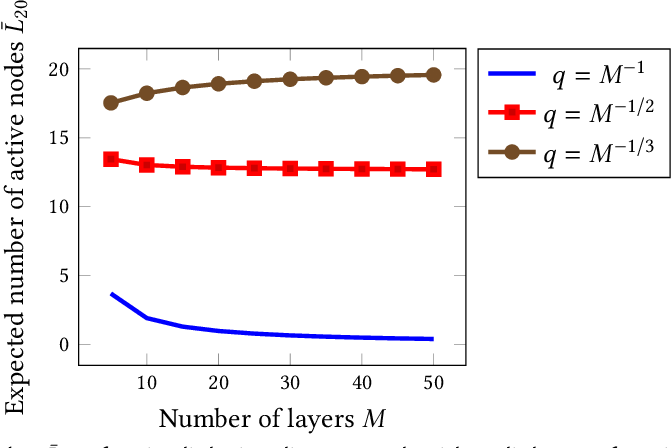 On a Class of Stochastic Multilayer Networks - Semantic Scholar