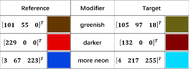 Figure 1 for Grounding learning of modifier dynamics: An application to color naming