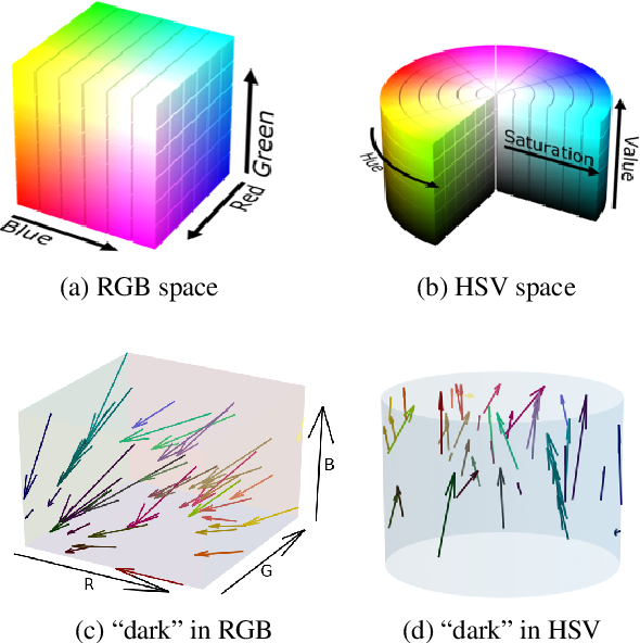 Figure 3 for Grounding learning of modifier dynamics: An application to color naming