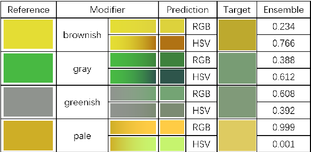 Figure 4 for Grounding learning of modifier dynamics: An application to color naming