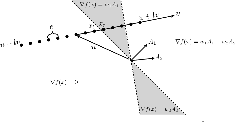 Figure 1 for Model Reconstruction from Model Explanations