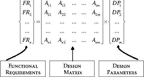 Figure 1. The Mapping process of Axiomatic Design