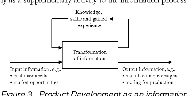 Figure 3. Product Development as an information processing activity