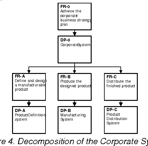 Figure 4. Decomposition of the Corporate System