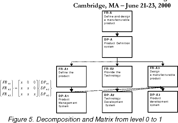 Figure 5. Decomposition and Matrix from level 0 to 1