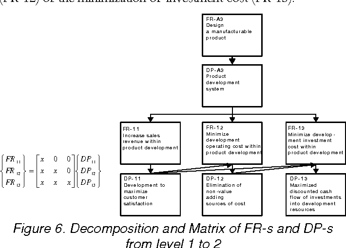 Figure 6. Decomposition and Matrix of FR-s and DP-s from level 1 to 2