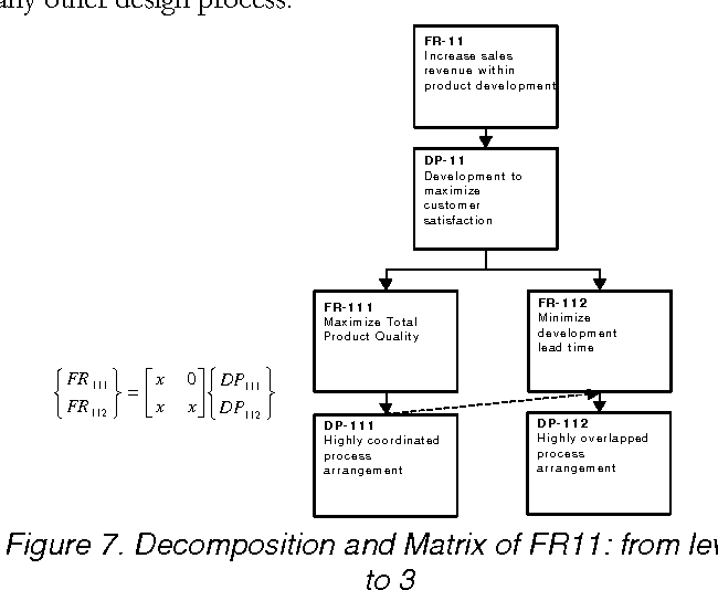 Figure 7. Decomposition and Matrix of FR11: from level 2 to 3