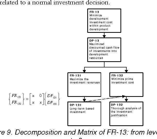 Figure 9. Decomposition and Matrix of FR-13: from level 2 to 3