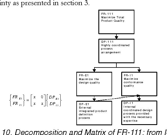 Figure 10. Decomposition and Matrix of FR-111: from level 3 to 4